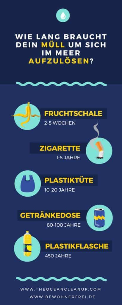 So lange braucht dein Müll, um sich im Meer aufzulösen. #wissen #meer #vegan #natur #infografik